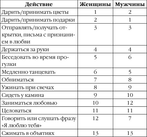 Психология отношений  psihomedcom