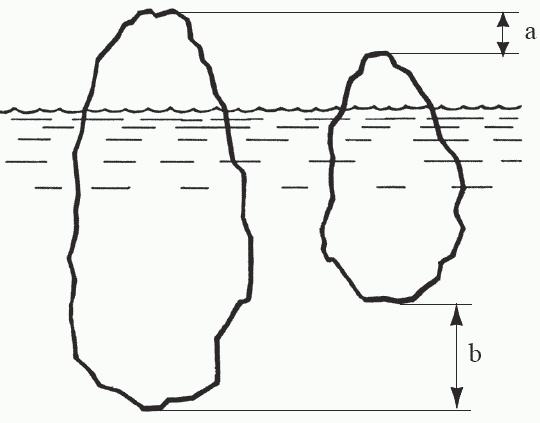 двух айсбергов (a:b);