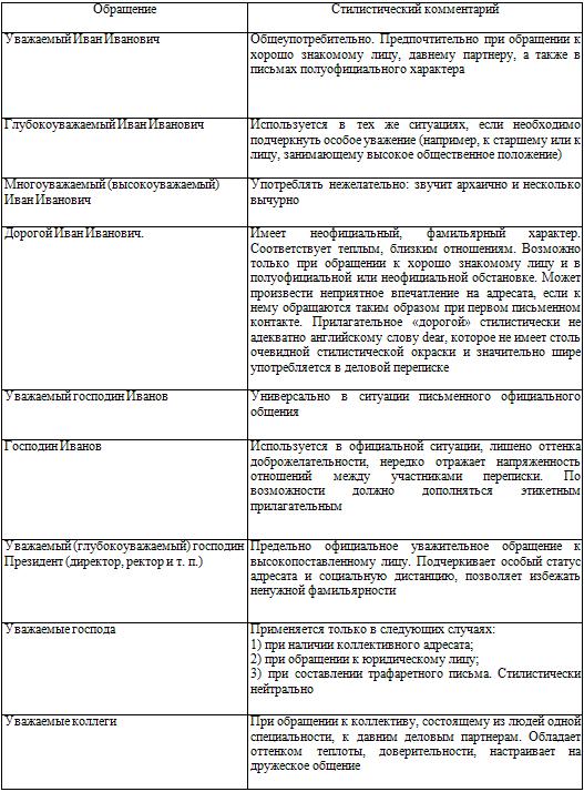 Глава Деловая переписка советов секретарю