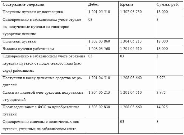 бланк расчетной ведомости по средствам фсс рф от 31 03 2006 г