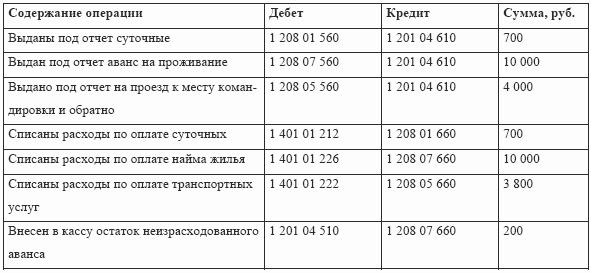 тарификационные списки работников культуры образец