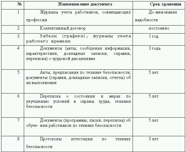 Сроки хранения инструкции по охране труда