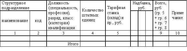 структура и штатная численность организации. образец - фото 10