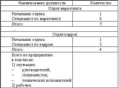 структура и штатная численность организации. образец