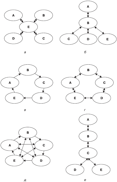 Типы коммуникационных сетей