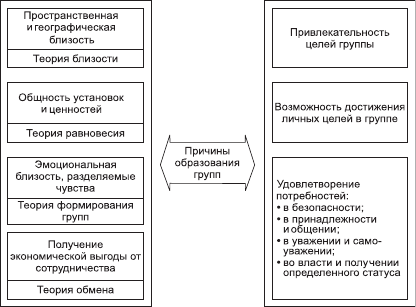 Причины образования групп