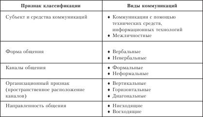 Типы коммуникаций схемы