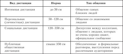 Вид коммуникации связанный с выбором дистанции