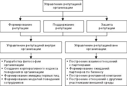 Этапы формирования корпоративной культуры в организации