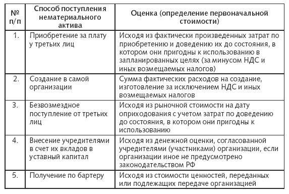 ГЛАВА Нематериальные активы Расходы фирмы Бухгалтерский и  Покупка нематериальных активов