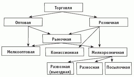 Оптовая торговля схемы