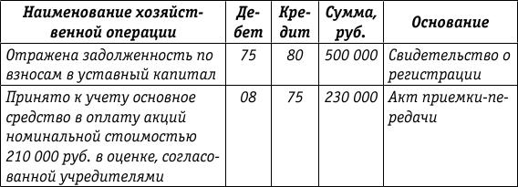 Формирование увеличение и уменьшение уставного капитала  Как следует из таблицы в бухгалтерском учете первоначальная стоимость основного средства внесенного в качестве взноса в уставный капитал