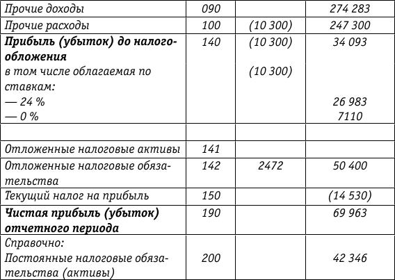 расчет курсовых разниц при частичной оплате примеры