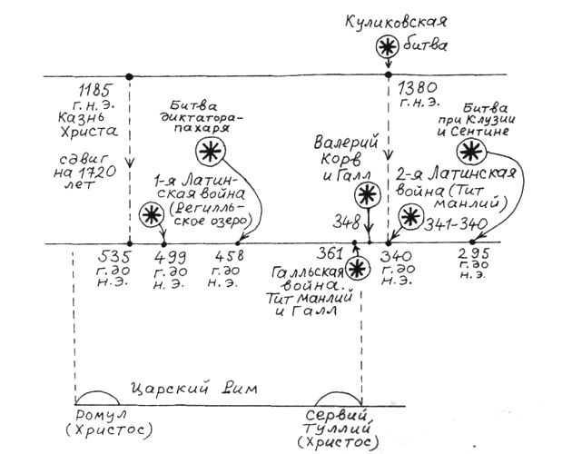Хронологическая схема