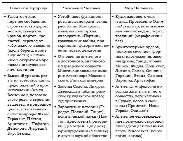 Раздел 1 Мир древнейших