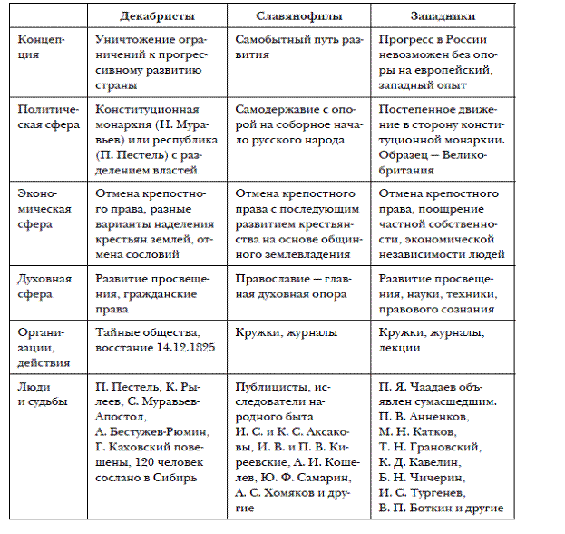 Уровень модернизации лидеров западной европы в 1860-1880-х годах таблица