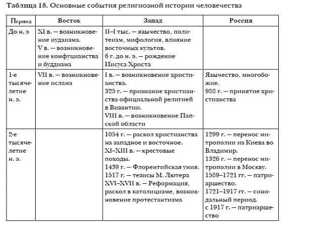 Таблица органы сословного представительства 10 класс
