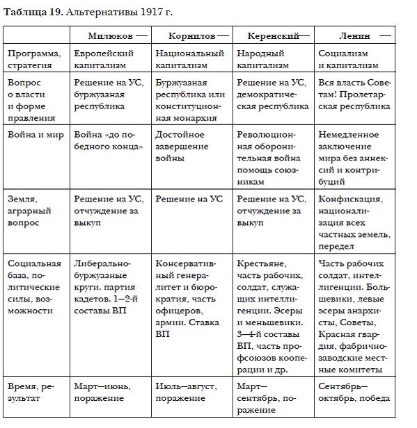 Таблица по истории 8 класс революции 1848-1849 гг в европе