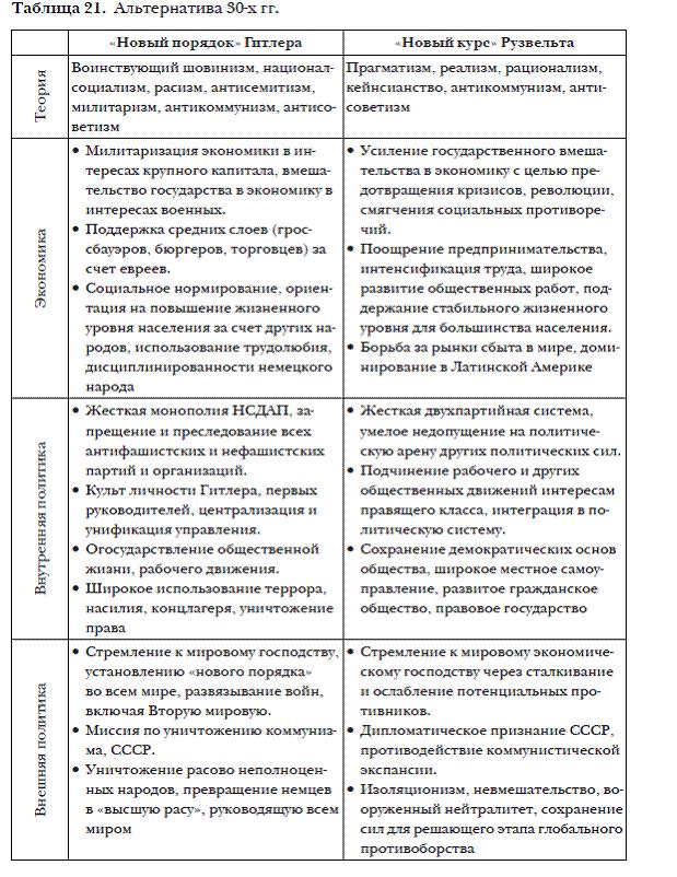 Таблицы по всемирной истории 9 класс реформы в японии