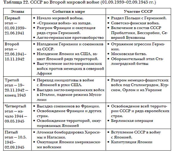 Вторая мировая в таблицах и схемах