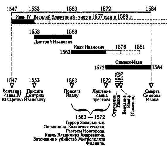 Эпоха «Ивана Грозного».
