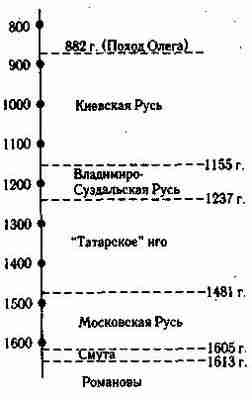 Схема хронологии веков