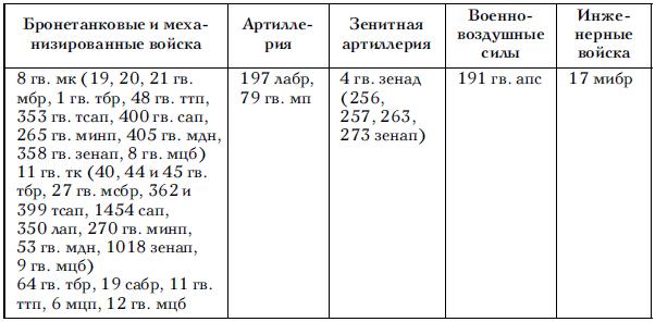 Го украинского 1 го и 2 го белорусских