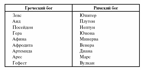 Греческие боги и их функции