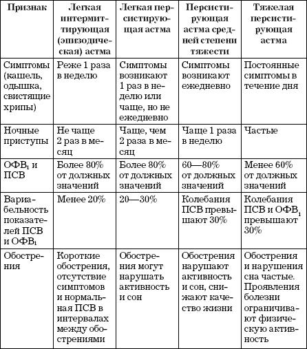 бронхиальная астма классификация ступени