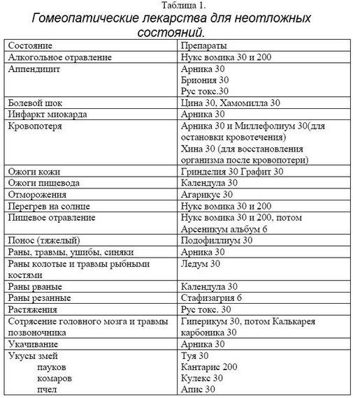 Гомеопатическое лечение до
