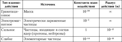 Доклад фундаментальные физические взаимодействия 6008