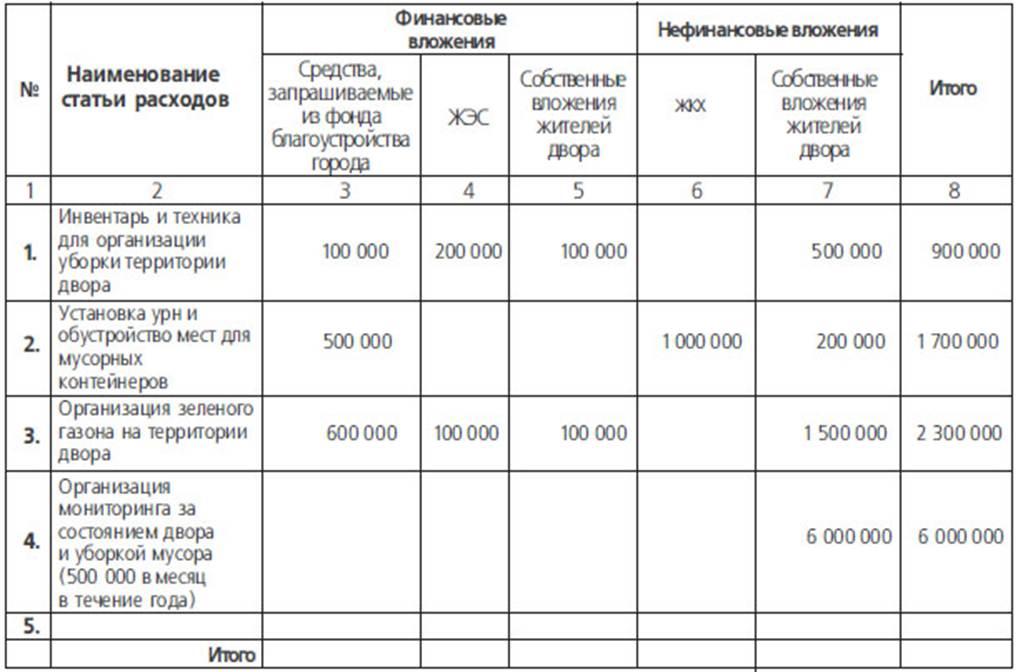 Таблица 9.