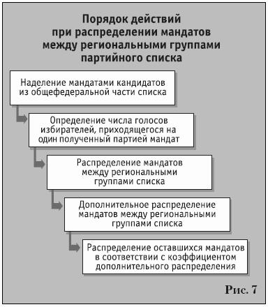 Государственной Думы. За