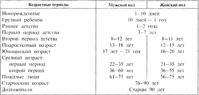 Схема периоды детства