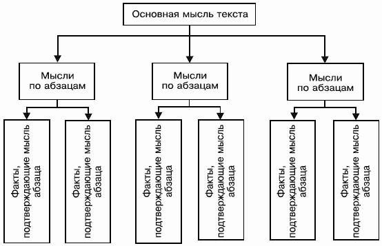 графа. графические схемы