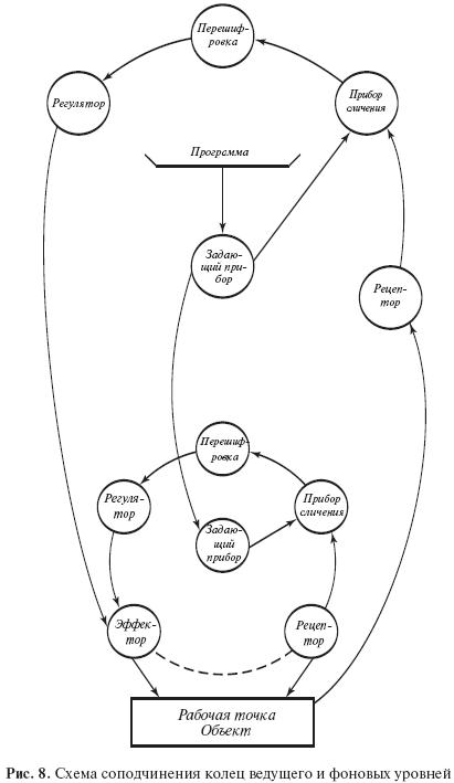 Раздел II Материалистическое