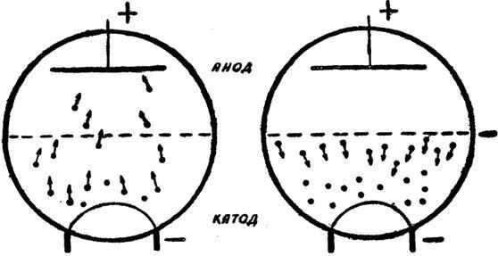 Схема вакуумного триода.