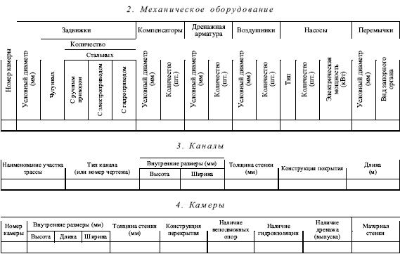 График обхода тепловых сетей образец glavnik com ua График обхода тепловых сетей образец