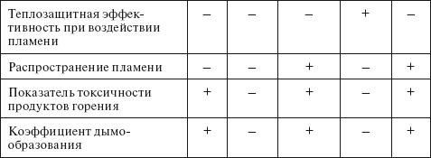 Материалы для ремонт плоской кровли