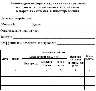 Акт приема передачи показаний счетчиков образец