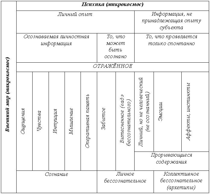 Предлагаемая схема структуры