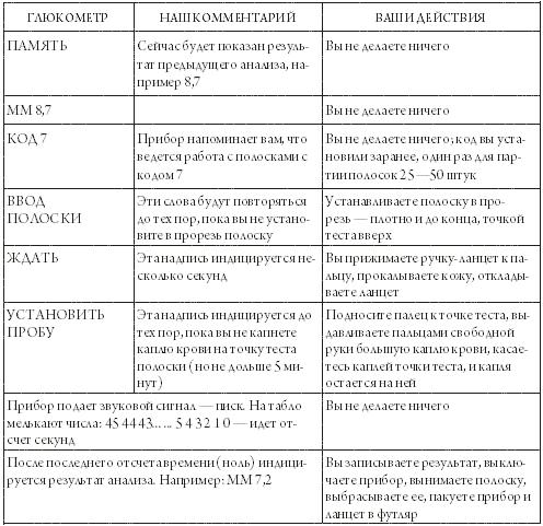 Глюкометр Элит Инструкция На Русском Языке