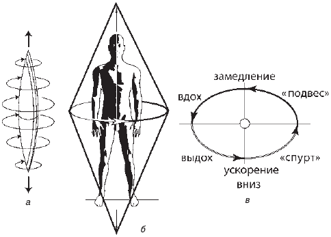 б – схема выполнения